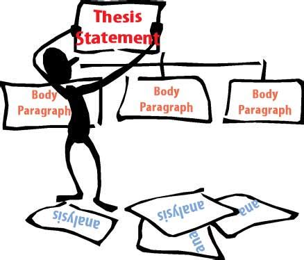 Research question and thesis statement